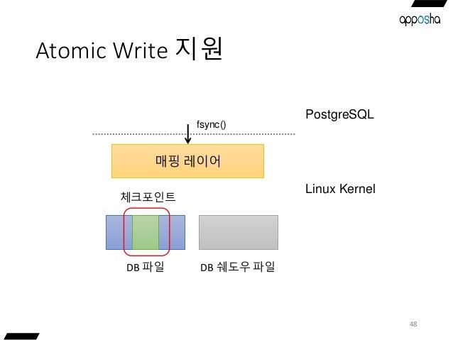 Atomic Write 지원 48 매핑 레이어 DB 파일 fsync() DB 쉐도우 파일 체크포인트 PostgreSQL Linux Kernel