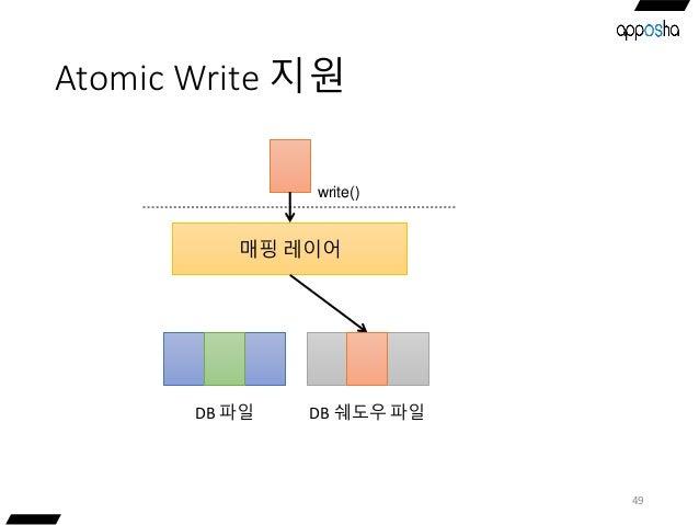 Atomic Write 지원 49 매핑 레이어 DB 파일 write() DB 쉐도우 파일