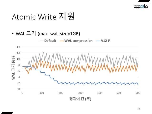 Atomic Write 지원 • WAL 크기 (max_wal_size=1GB) 52 0 2 4 6 8 10 12 14 0 100 200 300 400 500 600 WAL크기(GB) 경과시간 (초) Default WAL...