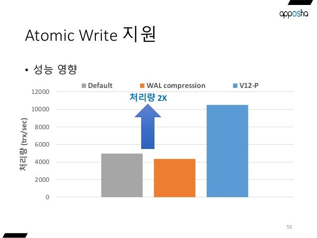 Atomic Write 지원 • 성능 영향 53 0 2000 4000 6000 8000 10000 12000 처리량(trx/sec) Default WAL compression V12-P 처리량 2X