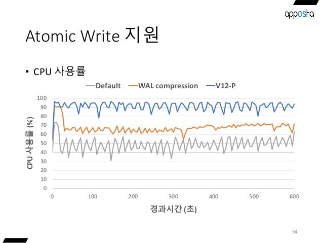 Atomic Write 지원 • CPU 사용률 54 0 10 20 30 40 50 60 70 80 90 100 0 100 200 300 400 500 600 CPU사용률(%) 경과시간 (초) Default WAL com...