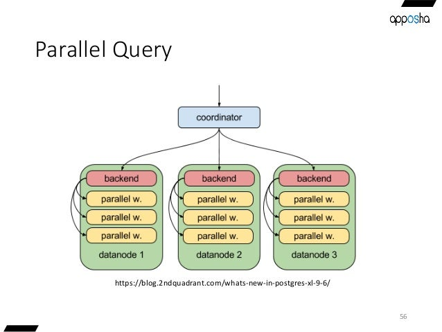Parallel Query 56 https://blog.2ndquadrant.com/whats-new-in-postgres-xl-9-6/