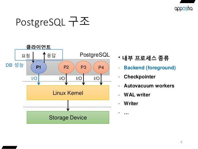 PostgreSQL 구조 6 * 내부 프로세스 종류 - Backend (foreground) - Checkpointer - Autovacuum workers - WAL writer - Writer - … Storage ...