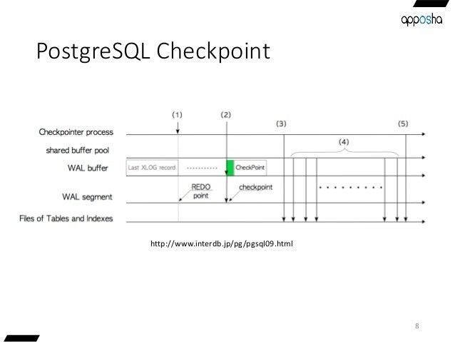 PostgreSQL Checkpoint 8 http://www.interdb.jp/pg/pgsql09.html