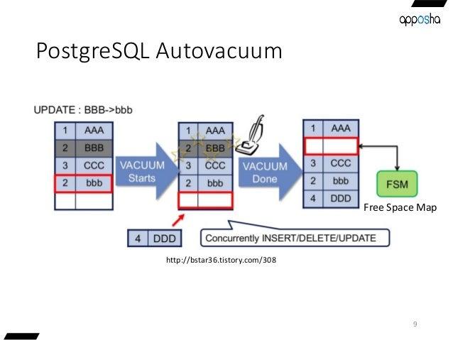 PostgreSQL Autovacuum 9 Free Space Map http://bstar36.tistory.com/308