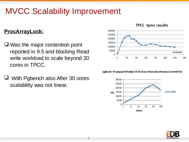 Asp net performance and scalability improvements