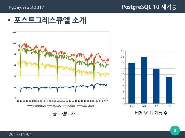 2017-11-04 3 PgDay.Seoul 2017 PostgreSQL 10 새기능 ● 포스트그레스큐엘 소개 12 13 13 13 13 13 13 14 14 14 14 14 14 15 15 15 15 15 15 16 ...