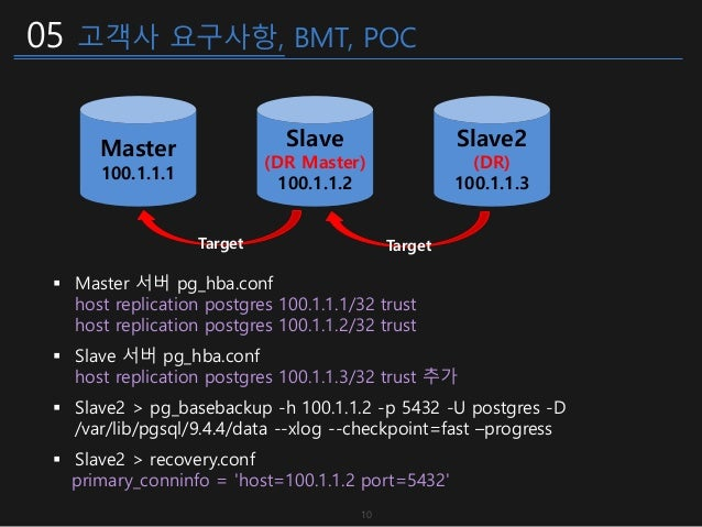 05 고객사 요구사항, BMT, POC 10 Master 100.1.1.1  Master 서버 pg_hba.conf host replication postgres 100.1.1.1/32 trust host replic...