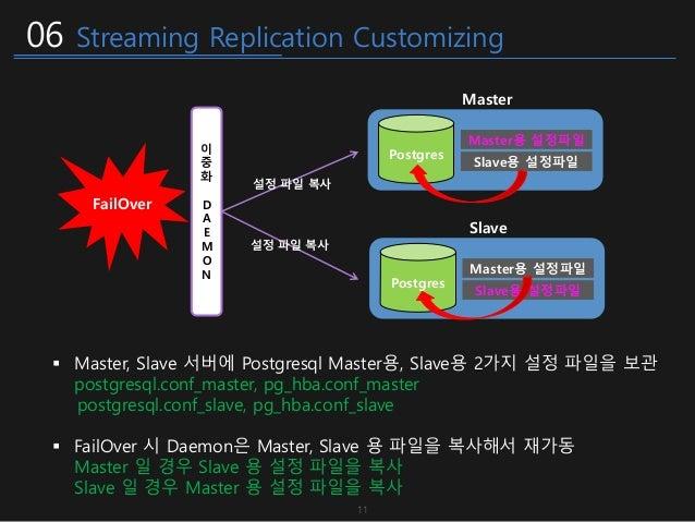 06 Streaming Replication Customizing  Master, Slave 서버에 Postgresql Master용, Slave용 2가지 설정 파일을 보관 postgresql.conf_master, ...