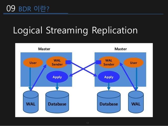 09 BDR 이란? Logical Streaming Replication 17 User WAL Sender WAL Database Apply User WAL Sender WALDatabase Apply Master Ma...