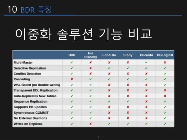 10 BDR 특징 이중화 솔루션 기능 비교 18