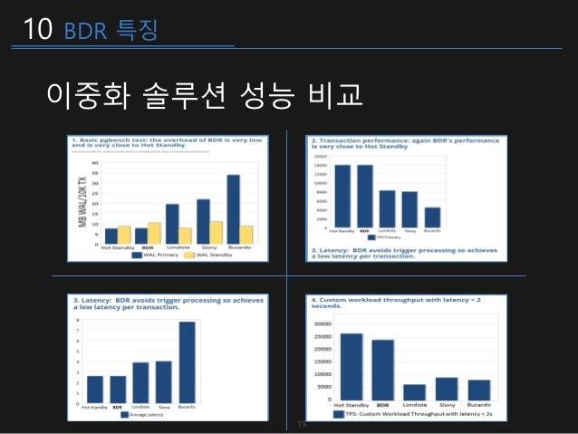 10 BDR 특징 이중화 솔루션 성능 비교 19