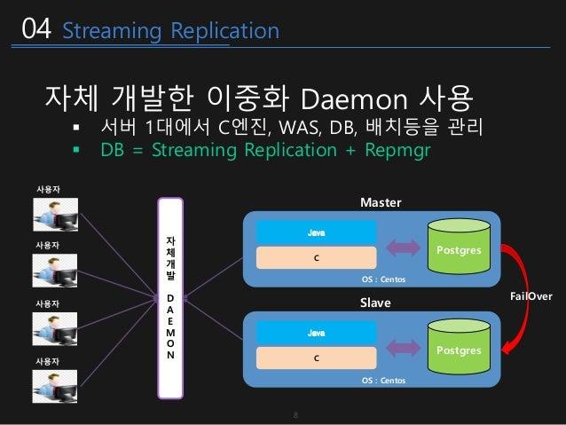 04 Streaming Replication 자 체 개 발 D A E M O N OS : Centos C Java Postgres Master OS : Centos Postgres Slave FailOver 사용자 사용...