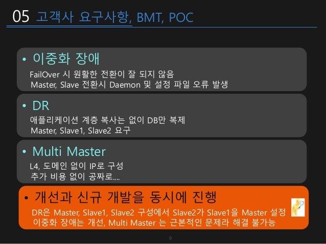 05 고객사 요구사항, BMT, POC • Multi Master L4, 도메인 없이 IP로 구성 추가 비용 없이 공짜로.... • DR 애플리케이션 계층 복사는 없이 DB만 복제 Master, Slave1, Slave...