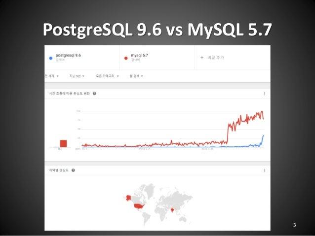 PostgreSQL 9.6 vs MySQL 5.7 PGDay.Seoul 2016 3