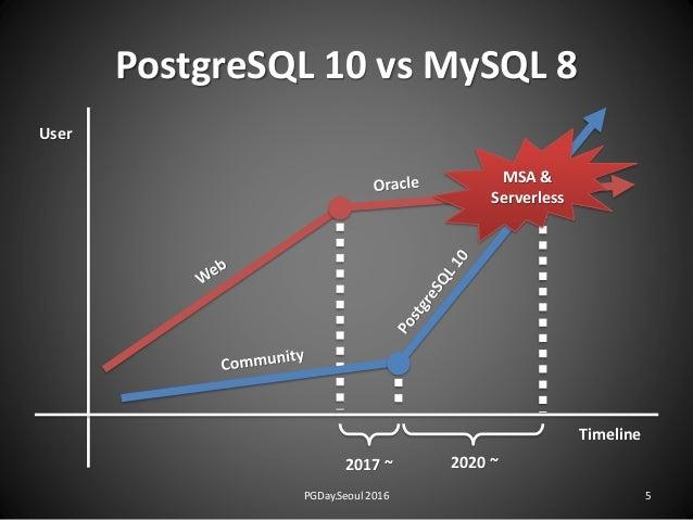 PostgreSQL 10 vs MySQL 8 MSA & Serverless Timeline User 2017 ~ 2020 ~ PGDay.Seoul 2016 5