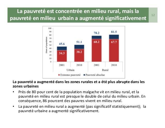 Visages de la pauvret madagascar for En milieu rural