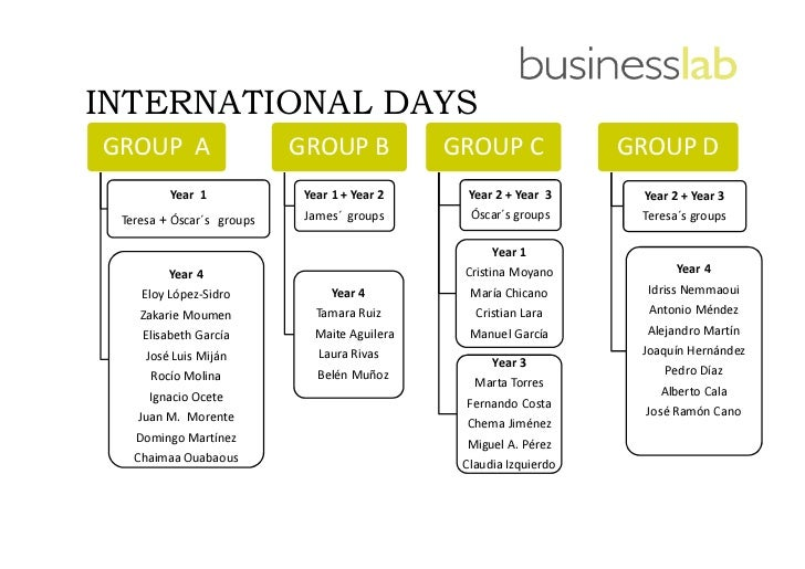 INTERNATIONAL DAYSGROUP A                    GROUP B            GROUP C              GROUP D         Year 1             Ye...