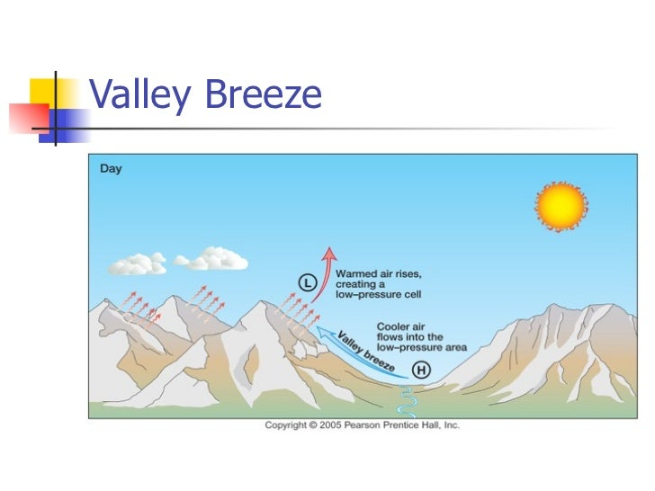 Simple Mountain Breeze Diagram Diy Enthusiasts Wiring Diagrams