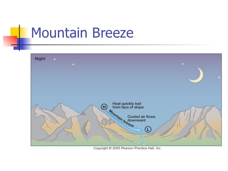 Simple Mountain Breeze Diagram Online Schematic Diagram