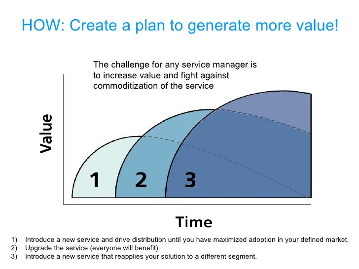 HOW: Create a plan to generate more value! <ul><li>1)  Introduce a new service and drive distribution until you have maxim...