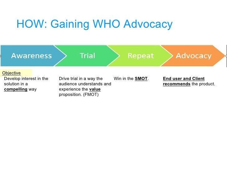 HOW: Gaining WHO Advocacy Develop interest in the solution in a  compelling  way Drive trial in a way the audience underst...