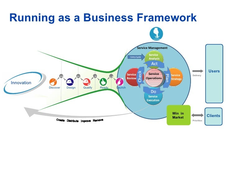 Running as a Business Framework  Win  in Market Users Delivery Priorities Clients Discover Design Qualify Ready Launch PE ...