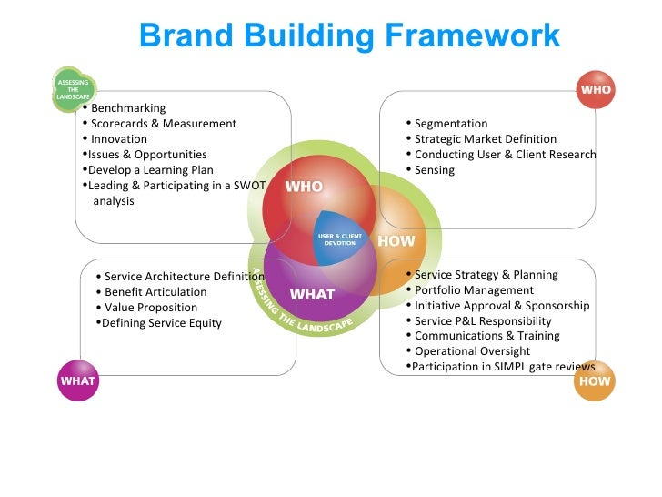Brand Building Framework <ul><li>Benchmarking </li></ul><ul><li>Scorecards & Measurement </li></ul><ul><li>Innovation  </l...