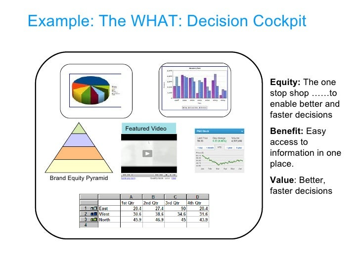 Example: The WHAT: Decision Cockpit  Equity:  The one stop shop ……to enable better and faster decisions Benefit:  Easy acc...