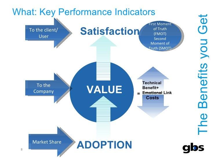 What: Key Performance Indicators <ul><li>The Benefits you Get </li></ul>VALUE ADOPTION Market Share To the Company To the ...