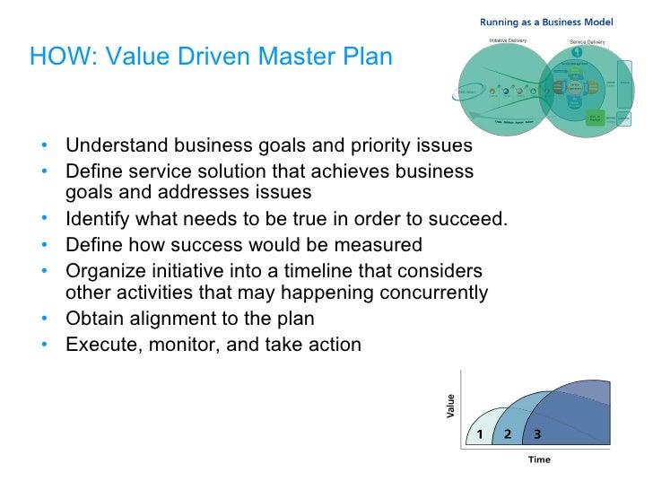 HOW: Value Driven Master Plan <ul><li>Understand business goals and priority issues </li></ul><ul><li>Define service solut...