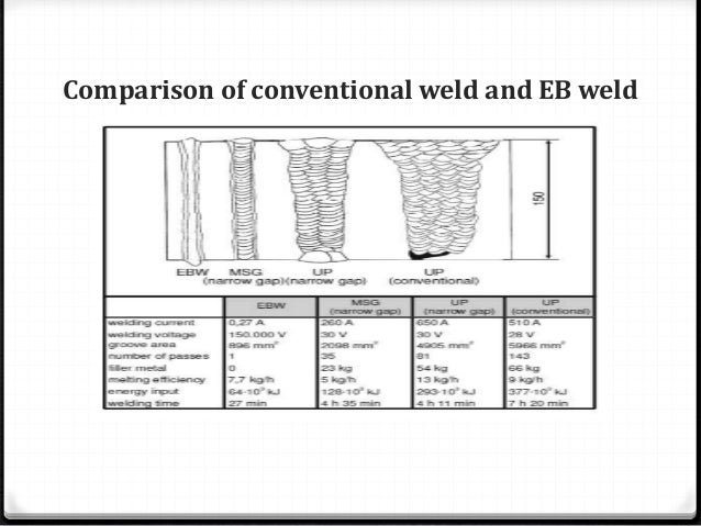 ELECTRON BEAM WELDING (EBW) PPT
