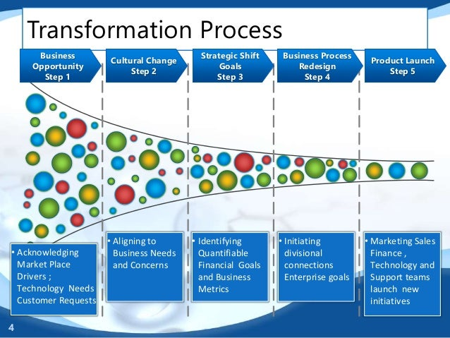 project management transformational corporate strategy essay Change management is the process for  transformation planning and organizational change print  transformational planning.