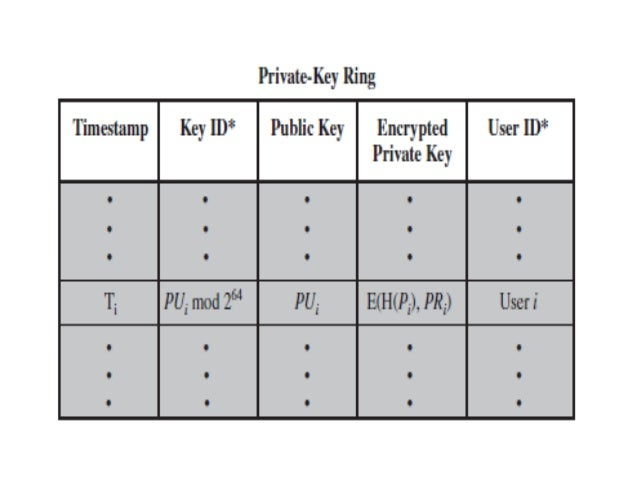 pretty good privacy Looking for abbreviations of pgp it is pretty good privacy pretty good privacy listed as pgp pretty good privacy - how is pretty good privacy abbreviated.