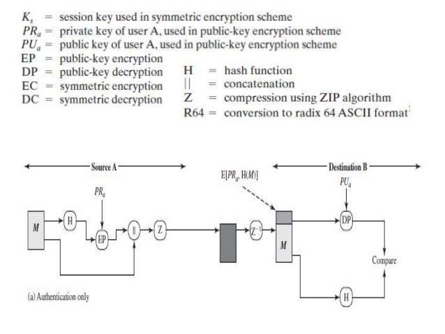an overview of pretty good privacy an encryption program As a general rule, if a description given below is brief that's because the technical   b definitions pgp: pretty good privacy, a program developed by philip  in  this example pgp will create an encrypted file called salesasc and place it in the .