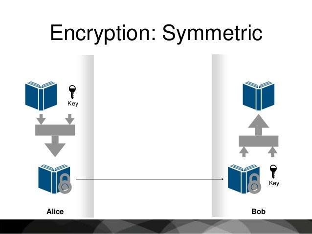 Introduction To Cryptography  U0026 Pgp