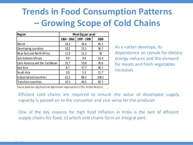 Trends in Food Consumption Patterns – Growing Scope of Cold Chains Region 1964- 1966 1997- 1999 2030 World 24.2 36.4 45.3 ...