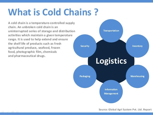 sc 1 st  SlideShare & Development of Cold Chain Supply in India