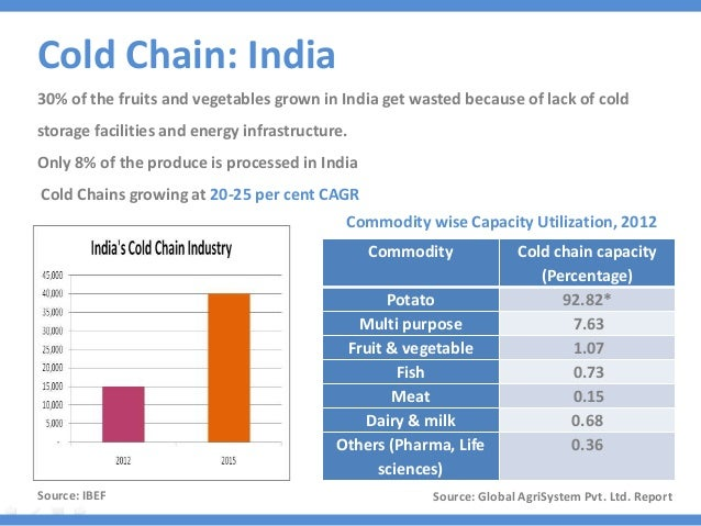 cold chain industry india Dublin--(business wire)--research and markets has announced the addition of the indian cold chain industry outlook 2022 report to their offering owing to the rising need of the infrastructure to reduce wastage, the cold chain industry in india is forecasted to grow at a cagr of 19% during the.