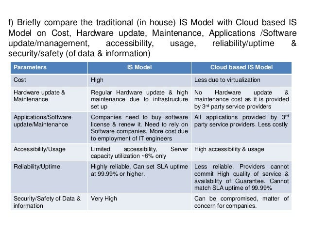 f) Briefly compare the traditional (in house) IS Model with Cloud based IS Model on Cost, Hardware update, Maintenance, Ap...
