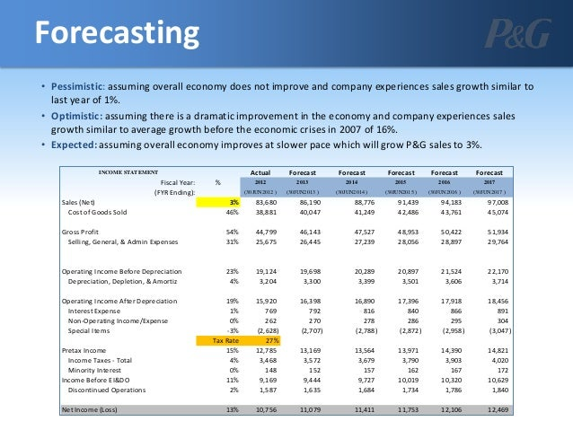 procter gamble financial ratios P&g's financial ratios grouped by activity, liquidity, solvency, and profitability valuation ratios such as p/e, p/bv, p/s.