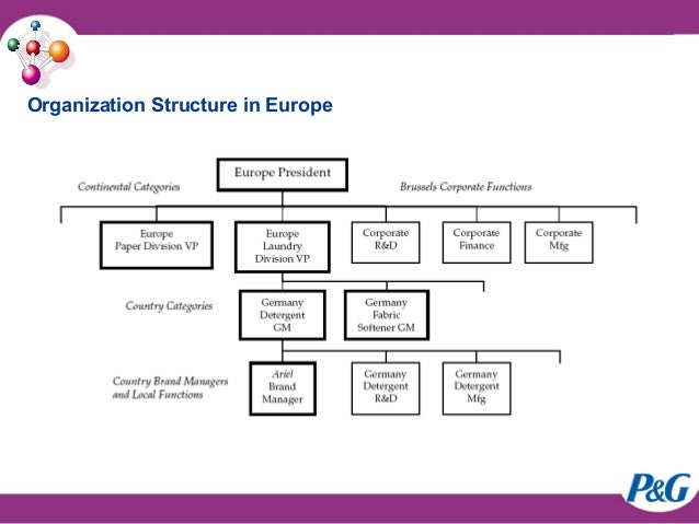 p g organization structure Our corporate structure offers the global benefits of an international company and the integrity and relevancy to consumers in more than 180 countries.