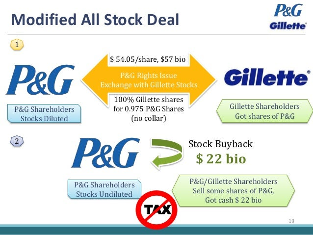 procter and gamble gillette merger Procter & gamble's acquisition of gillette objective of the case • the positive and negative influences of investment bankers and regulators on merger and acquisition transactions • could.