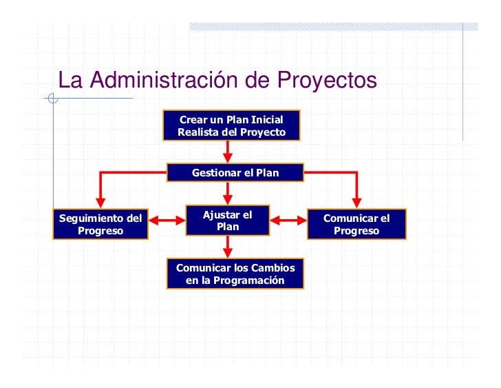 Introducci n a la administraci n de proyectos con ms project for Oficina de proyectos