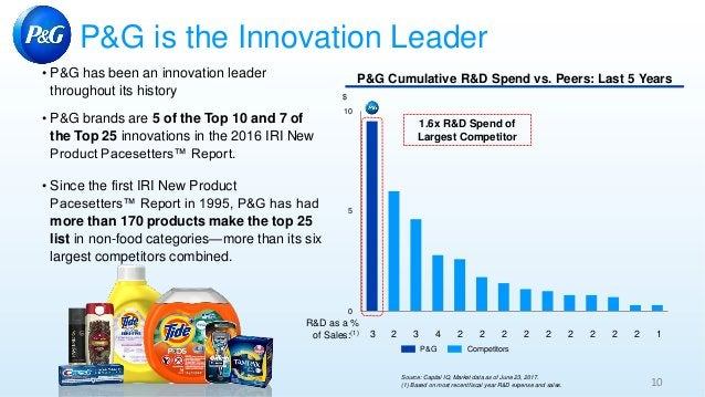 • P&G has been an innovation leader throughout its history • P&G brands are 5 of the Top 10 and 7 of the Top 25 innovation...