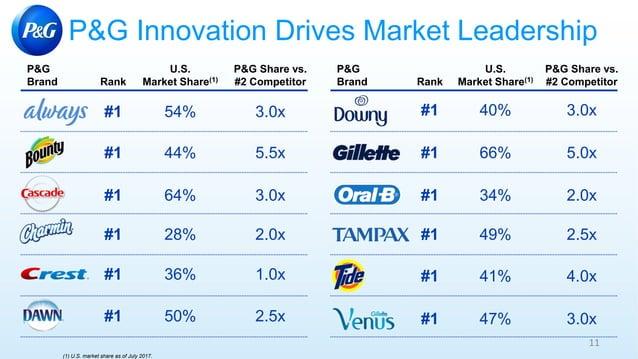 #1 40% #1 28% #1 36% #1 50% #1 64% P&G Innovation Drives Market Leadership 11 P&G Brand U.S. Market Share(1)Rank P&G Brand...