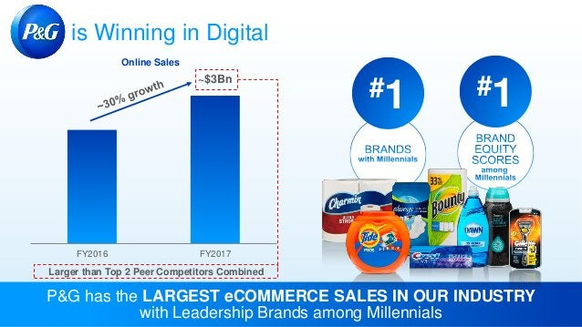 P&G has the LARGEST eCOMMERCE SALES IN OUR INDUSTRY with Leadership Brands among Millennials FY2016 FY2017 Online Sales ~$...