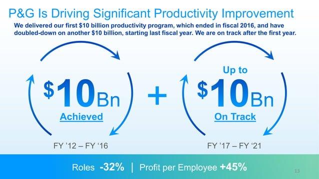 P&G Is Driving Significant Productivity Improvement + FY '12 – FY '16 FY '17 – FY '21 Roles -32% | Profit per Employee +45...