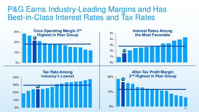 P&G Earns Industry-Leading Margins and Has Best-in-Class Interest Rates and Tax Rates 0% 10% 20% 30% 0% 1% 2% 3% 4% 5% Int...