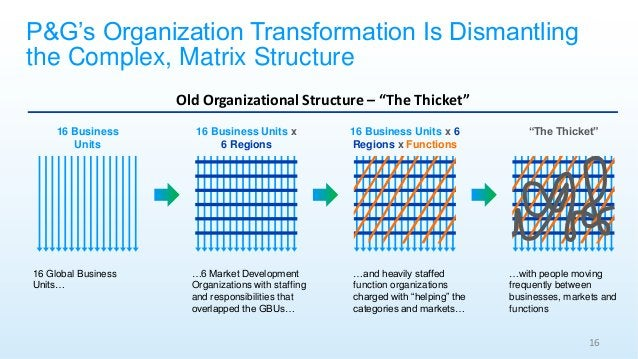 """Old Organizational Structure – """"The Thicket"""" 16 Business Units x 6 Regions 16 Business Units 16 Business Units x 6 Regions..."""